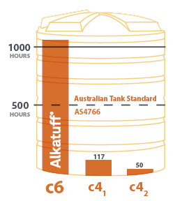 alkatuff-australian-tank-standard-diagram